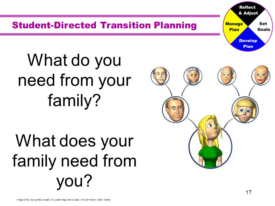 Student-Directed Transition Planning 17 What do you need from your family? What does your family need from you? Image is the copyrighted property of J