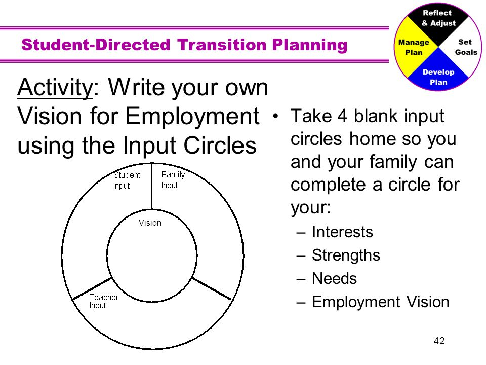 Student-Directed Transition Planning 42 Activity: Write your own Vision for Employment using the Input Circles Take 4 blank input circles home so you