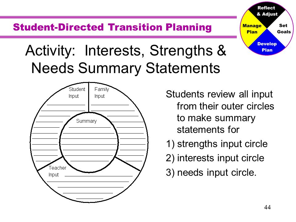 Student-Directed Transition Planning 44 Activity: Interests, Strengths & Needs Summary Statements Students review all input from their outer circles t