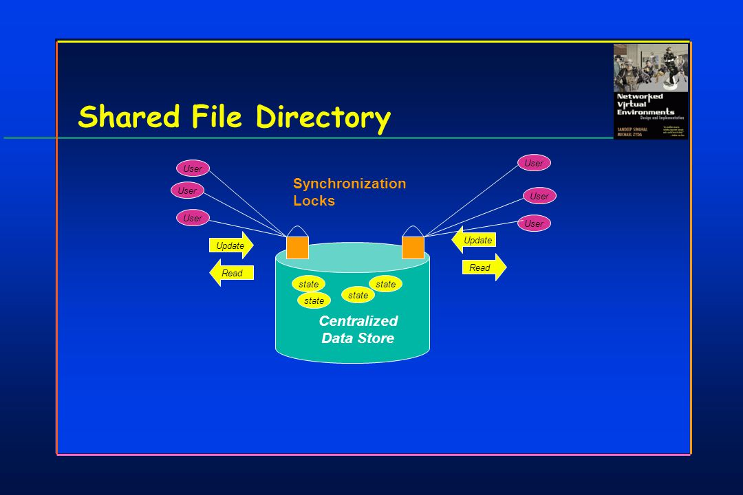 Centralized Data Store Shared File Directory state UpdateRead Update User Synchronization Locks