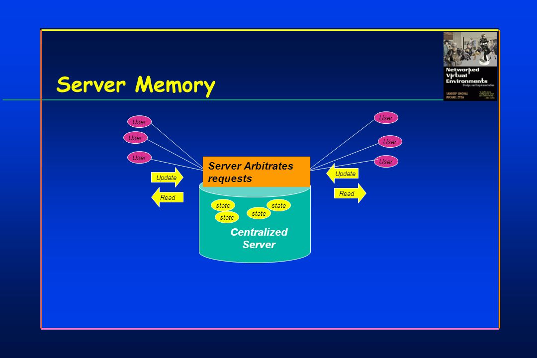 Centralized Server Server Memory state UpdateRead Update User Server Arbitrates requests