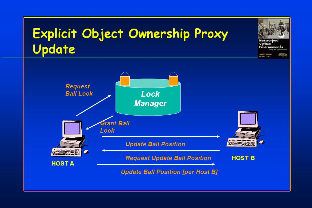 Explicit Object Ownership Proxy Update Lock Manager Request Ball Lock Grant Ball Lock Update Ball PositionRequest Update Ball PositionUpdate Ball Position [per Host B] HOST A HOST B
