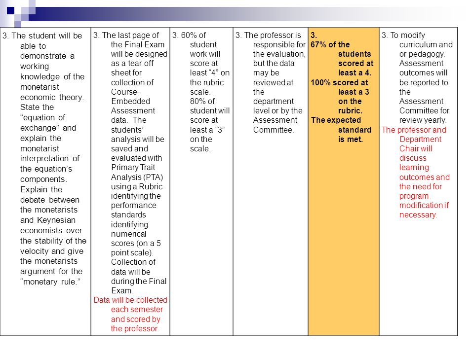 1.I found that the details in yellow are not necessary for the faculty member to employ the basic rubric.