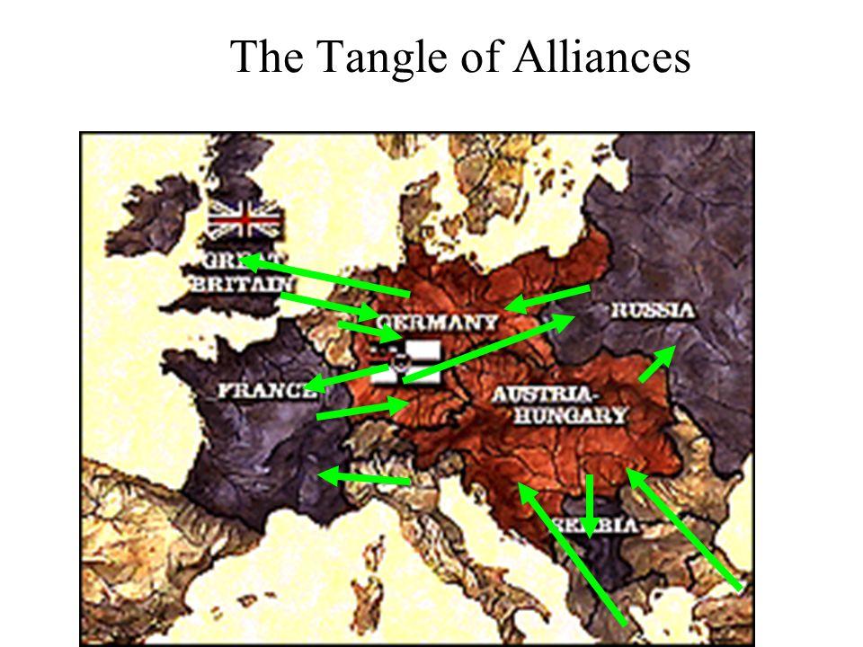 The Tangle of Alliances