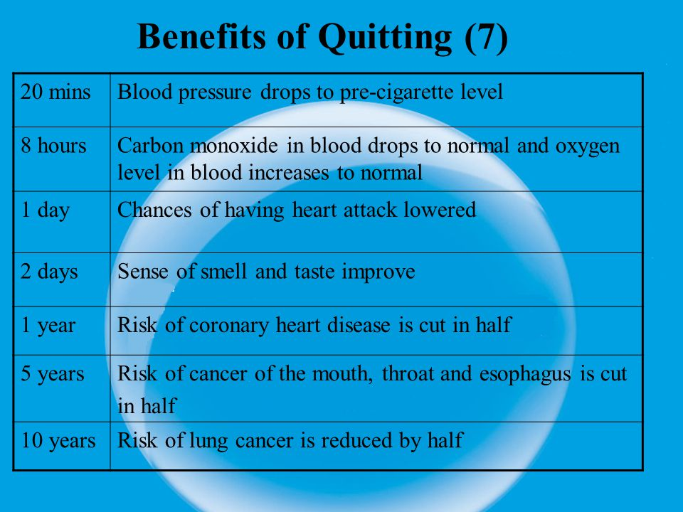 Benefits of Quitting (7) 20 minsBlood pressure drops to pre-cigarette level 8 hoursCarbon monoxide in blood drops to normal and oxygen level in blood increases to normal 1 dayChances of having heart attack lowered 2 daysSense of smell and taste improve 1 yearRisk of coronary heart disease is cut in half 5 yearsRisk of cancer of the mouth, throat and esophagus is cut in half 10 yearsRisk of lung cancer is reduced by half