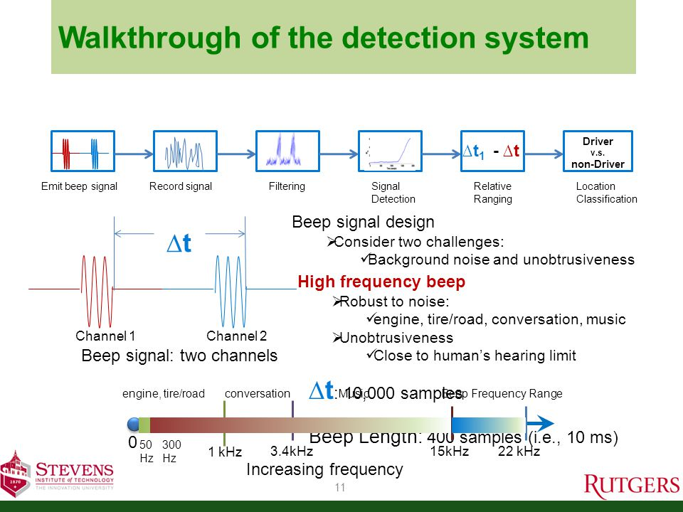 Walkthrough of the detection system 11 Channel 1 Channel 2 ∆t Beep signal: two channels High frequency beep  Robust to noise: engine, tire/road, conversation, music  Unobtrusiveness Close to human's hearing limit Beep Length: 400 samples (i.e., 10 ms) ∆t : 10,000 samples Emit beep signalRecord signal Filtering Signal Detection Relative Ranging ∆t 1 - ∆t Location Classification Driver v.s.