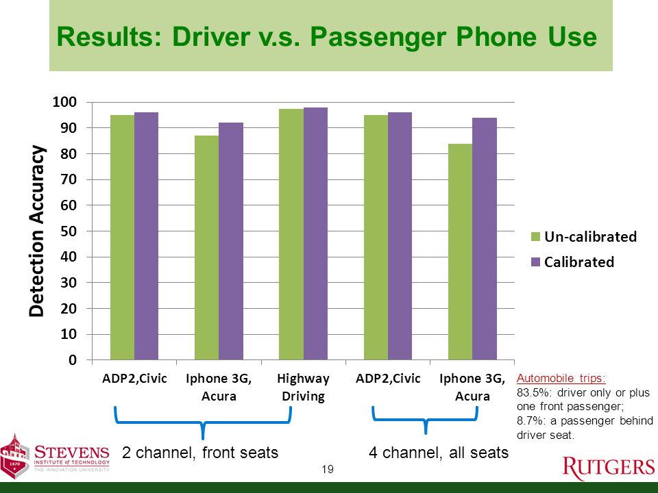 Results: Driver v.s.