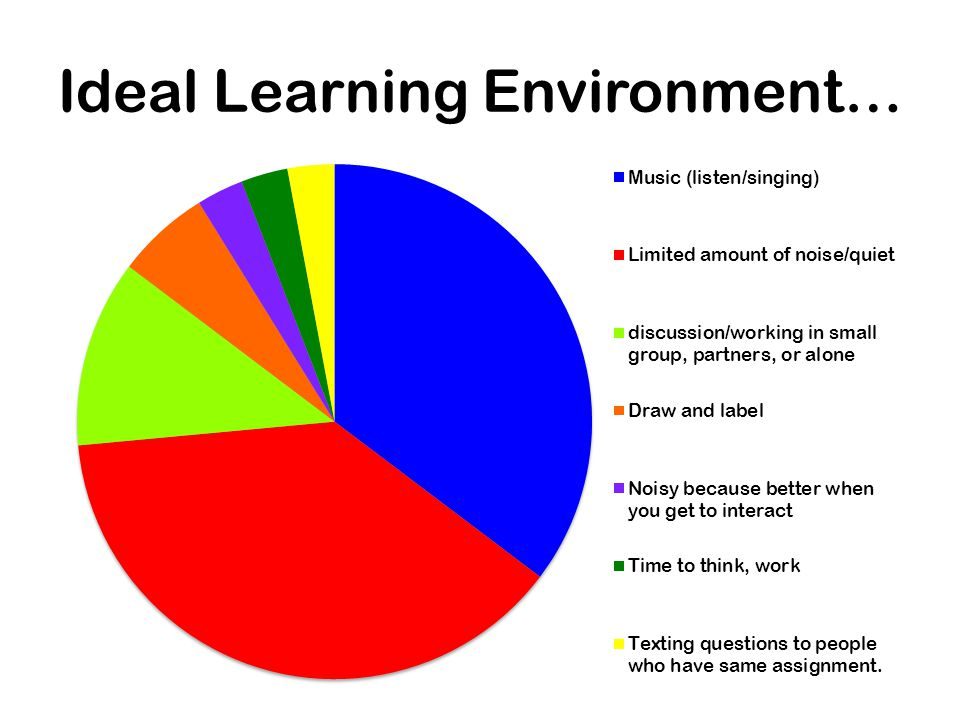 Ideal Learning Environment…