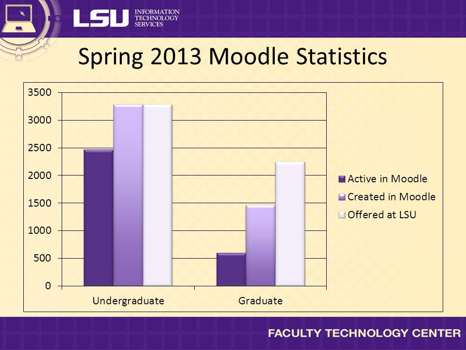 Spring 2013 Moodle Statistics