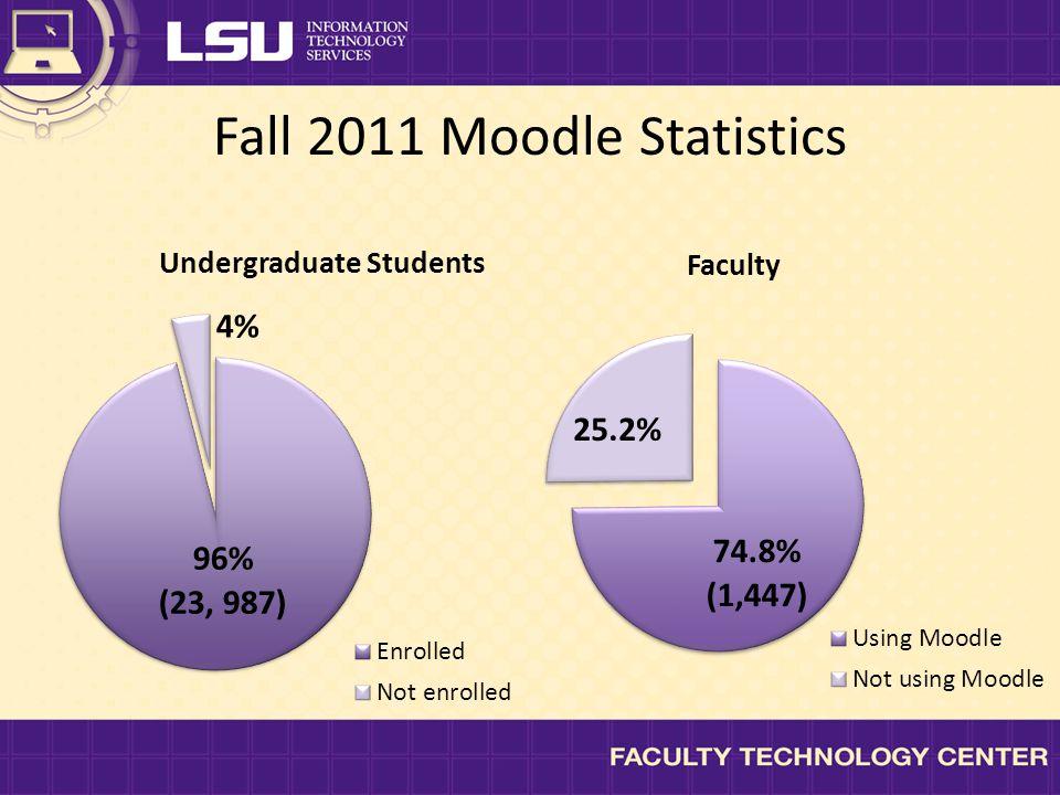 Fall 2011 Moodle Statistics