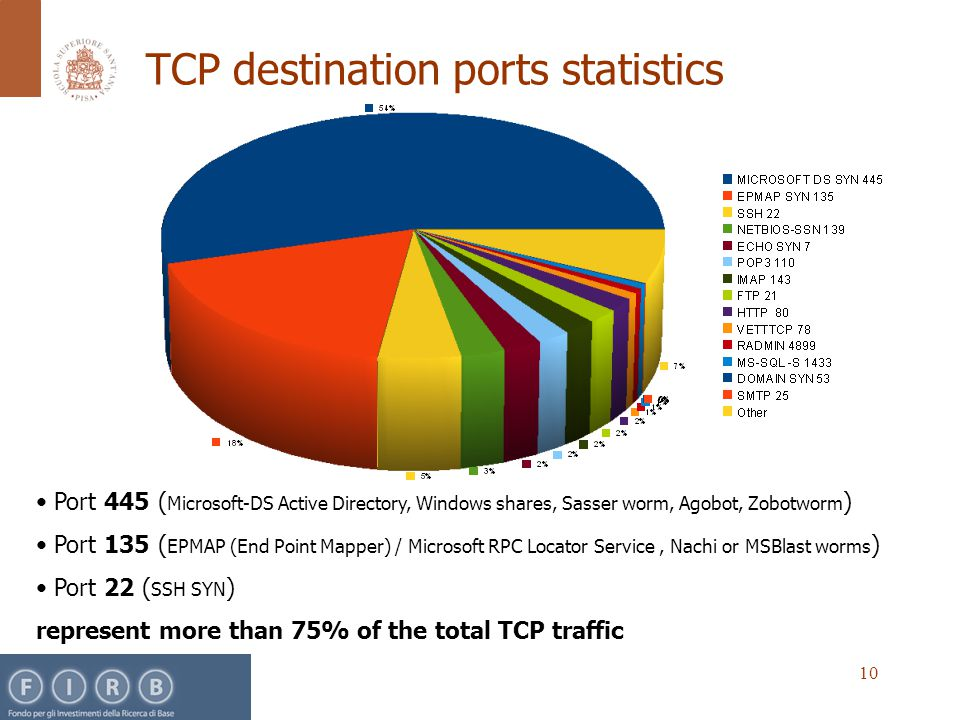 10 TCP destination ports statistics Port 445 ( Microsoft-DS Active Directory, Windows shares, Sasser worm, Agobot, Zobotworm ) Port 135 ( EPMAP (End Point Mapper) / Microsoft RPC Locator Service, Nachi or MSBlast worms ) Port 22 ( SSH SYN ) represent more than 75% of the total TCP traffic