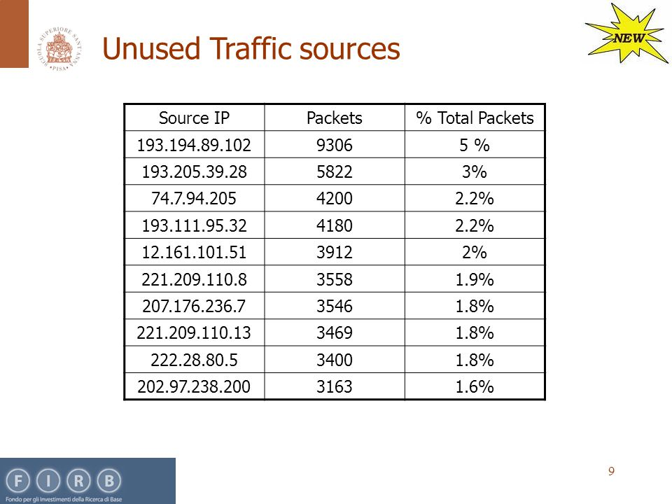 9 Source IPPackets% Total Packets 193.194.89.10293065 % 193.205.39.2858223% 74.7.94.20542002.2% 193.111.95.3241802.2% 12.161.101.5139122% 221.209.110.835581.9% 207.176.236.735461.8% 221.209.110.1334691.8% 222.28.80.534001.8% 202.97.238.20031631.6% Unused Traffic sources