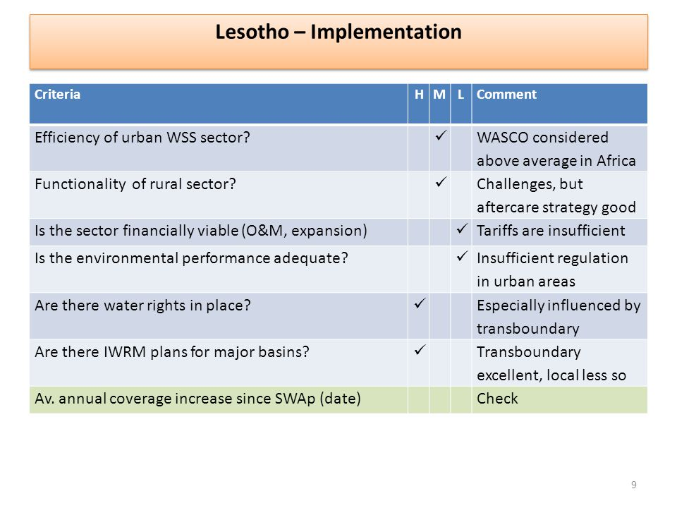 CriteriaHM L Comment Efficiency of urban WSS sector.