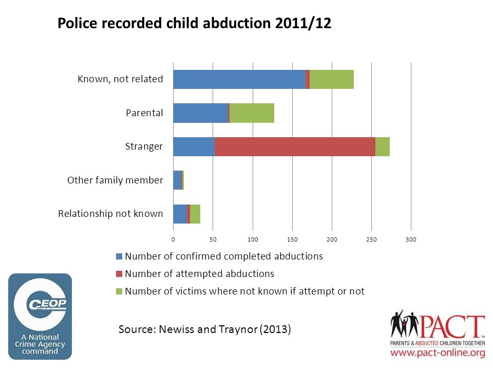 Police recorded child abduction 2011/12 Source: Newiss and Traynor (2013)