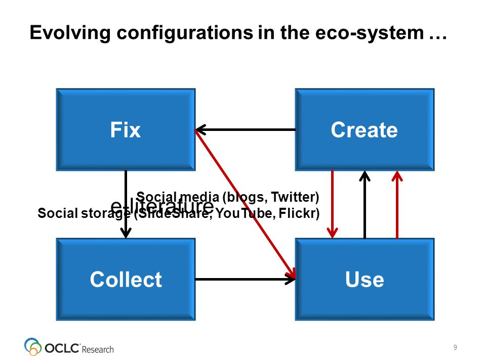 Evolving configurations in the eco-system … 9 Create UseCollect Fix e-literature Social media (blogs, Twitter) Social storage (SlideShare, YouTube, Flickr)