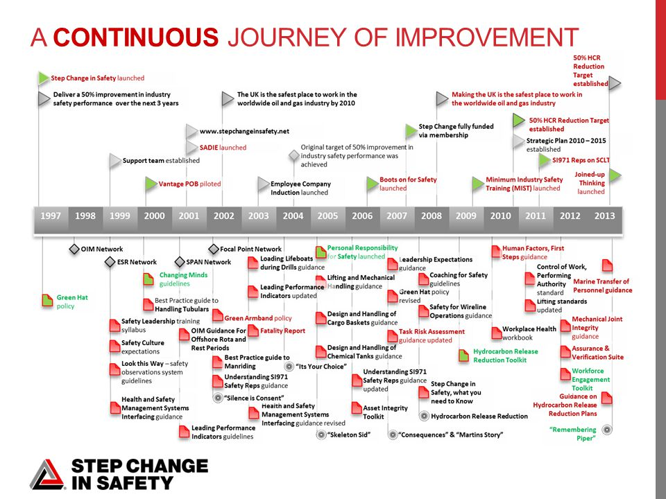 A CONTINUOUS JOURNEY OF IMPROVEMENT