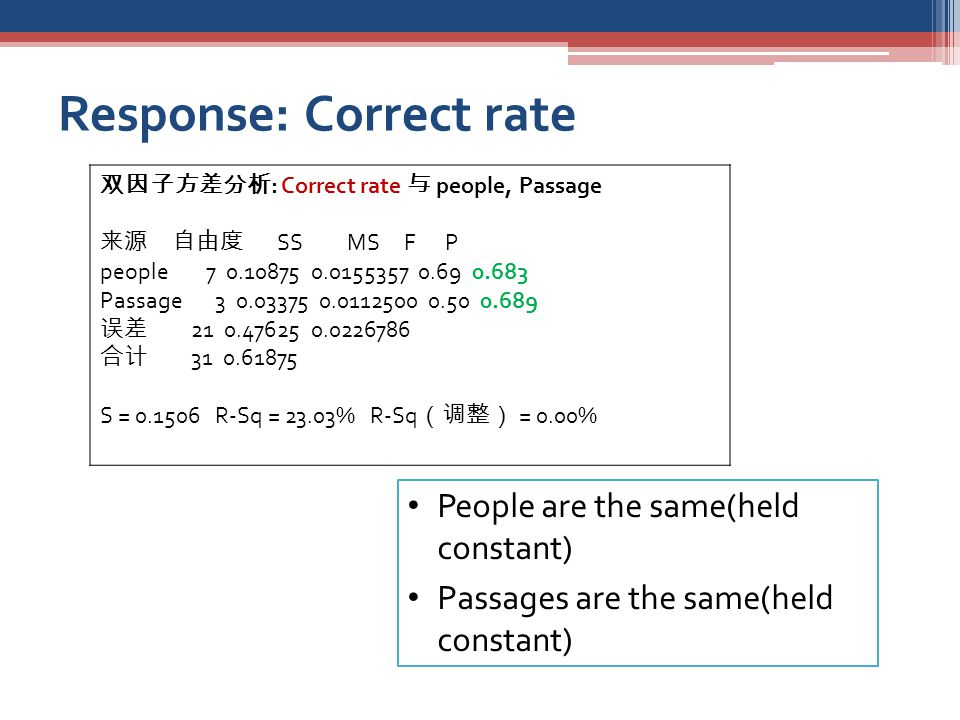 Response: Correct rate 双因子方差分析 : Correct rate 与 people, Passage 来源 自由度 SS MS F P people 7 0.10875 0.0155357 0.69 0.683 Passage 3 0.03375 0.0112500 0.50 0.689 误差 21 0.47625 0.0226786 合计 31 0.61875 S = 0.1506 R-Sq = 23.03% R-Sq (调整) = 0.00% People are the same(held constant) Passages are the same(held constant)