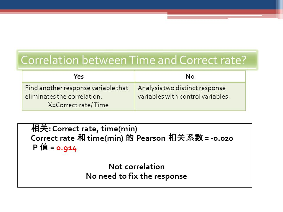 相关 : Correct rate, time(min) Correct rate 和 time(min) 的 Pearson 相关系数 = -0.020 P 值 = 0.914 Not correlation No need to fix the response Correlation between Time and Correct rate.