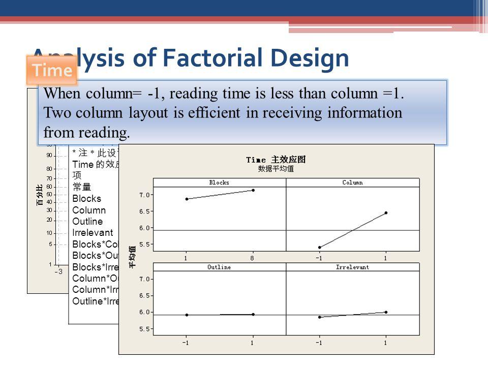 Analysis of Factorial Design 拟合因子 : Time 与 Blocks, Column, Outline, Irrelevant * 注 * 此设计具有一些修补运行。将使用回归方法进行分析。 Time 的效应和系数的估计(已编码单位) 项 效应 系数 系数标准误 T P 常量 5.9198 0.2378 24.89 0.000 Blocks -1.2111 -0.6056 0.3633 -1.67 0.110 Column 1.0396 0.5198 0.2378 2.19 0.040 Outline 0.0279 0.0140 0.2378 0.06 0.954 Irrelevant 0.1383 0.0692 0.2378 0.29 0.774 Blocks*Column -0.1514 -0.0757 0.3723 -0.20 0.841 Blocks*Outline -0.3718 -0.1859 0.3723 -0.50 0.623 Blocks*Irrelevant 0.0157 0.0079 0.3723 0.02 0.983 Column*Outline 0.5007 0.2503 0.2437 1.03 0.316 Column*Irrelevant -0.6411 -0.3205 0.2437 -1.32 0.203 Outline*Irrelevant 0.2233 0.1117 0.2437 0.46 0.65 When column= -1, reading time is less than column =1.