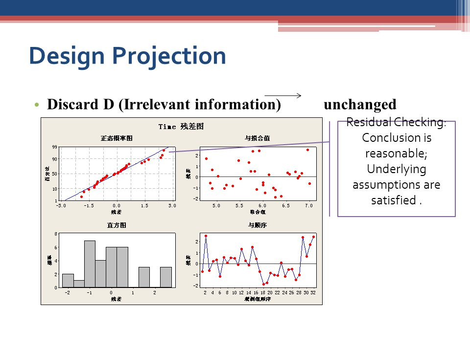 Design Projection Discard D (Irrelevant information) unchanged results Residual Checking: Conclusion is reasonable; Underlying assumptions are satisfied.