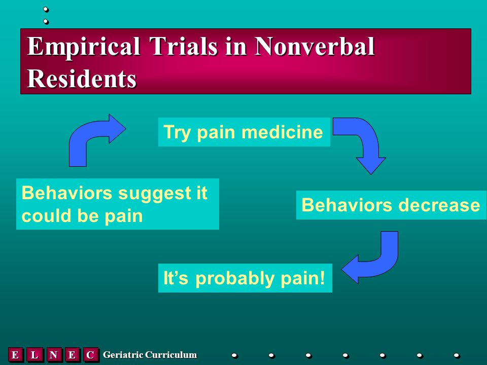 EELLNNEECC Geriatric Curriculum Empirical Trials in Nonverbal Residents Behaviors suggest it could be pain Try pain medicine Behaviors decrease It's probably pain!