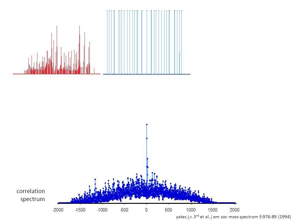 yates j.r. 3 rd et al. j am soc mass spectrom 5:976-89 (1994) correlation spectrum