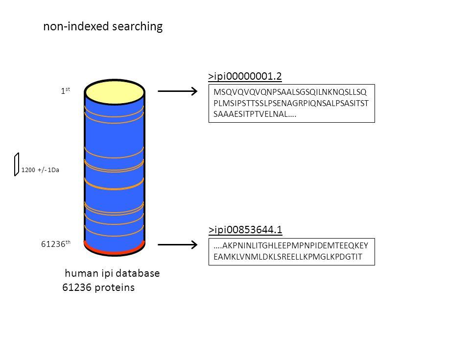 human ipi database 61236 proteins >ipi00001234.11 G 75 Da >ipi00853644.1 AKPNINLITGHLEEPMPNPIDEMTEEQEYEA MLVNMLDLSEELLKPMGLKPDGTITAKPNINL ITGHLEEPMPNPIDEMTEEQEYEAMLVNML DLSEELLKPMGLKPDGTIT 20245 Da indexed >ipi00344567.1 WEFGGHTVLR 1200 +/- 1Da indexed searching