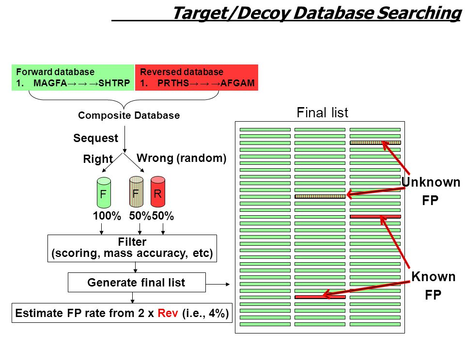 Forward database 1.MAGFA→ → →SHTRP Reversed database 1.PRTHS→ → →AFGAM Composite Database Sequest Right Wrong (random) F FR 50% 100% Filter (scoring, mass accuracy, etc) Generate final list Estimate FP rate from 2 x Rev (i.e., 4%) Known FP Unknown FP Target/Decoy Database Searching