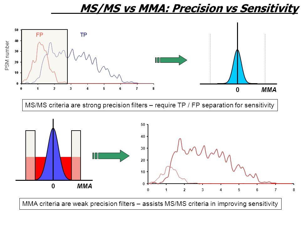 MS/MS vs MMA: Precision vs Sensitivity MMA0 0 MS/MS criteria are strong precision filters – require TP / FP separation for sensitivity MMA criteria are weak precision filters – assists MS/MS criteria in improving sensitivity