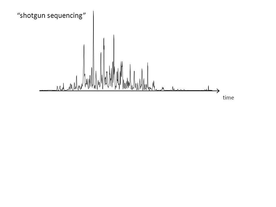 time shotgun sequencing