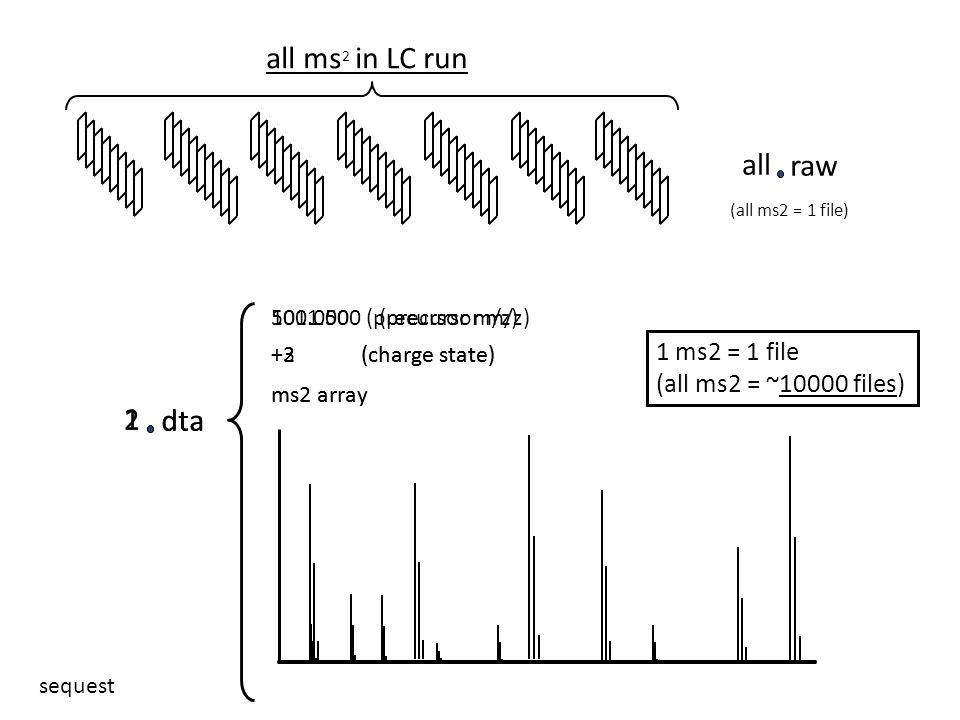 all ms 2 in LC run 1 dta all raw 501.000 (precursor m/z) +2 (charge state) ms2 array (all ms2 = 1 file) 1 ms2 = 1 file (all ms2 = ~10000 files) 2 dta 1001.500 (precursor m/z) +3 (charge state) ms2 array sequest