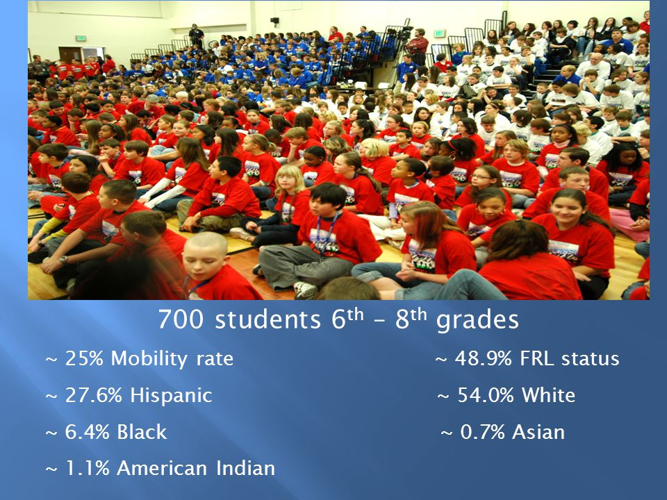 700 students 6 th – 8 th grades ~ 25% Mobility rate ~ 48.9% FRL status ~ 27.6% Hispanic ~ 54.0% White ~ 6.4% Black ~ 0.7% Asian ~ 1.1% American Indian