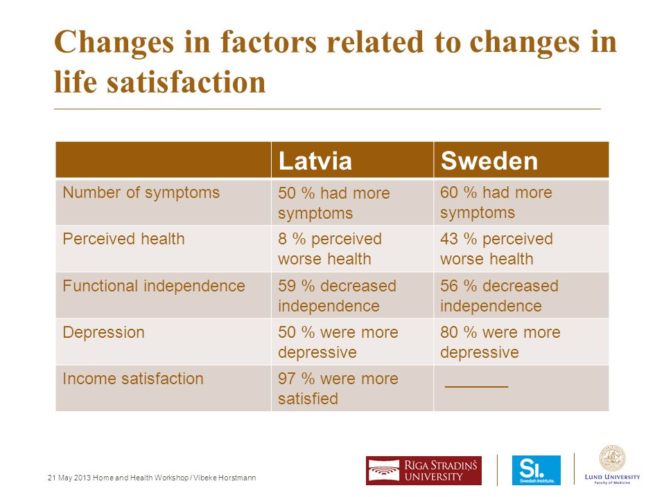 21 May 2013 Home and Health Workshop / Vibeke Horstmann Changes in factors related to life satisfaction LatviaSweden Number of symptoms60 % had more s