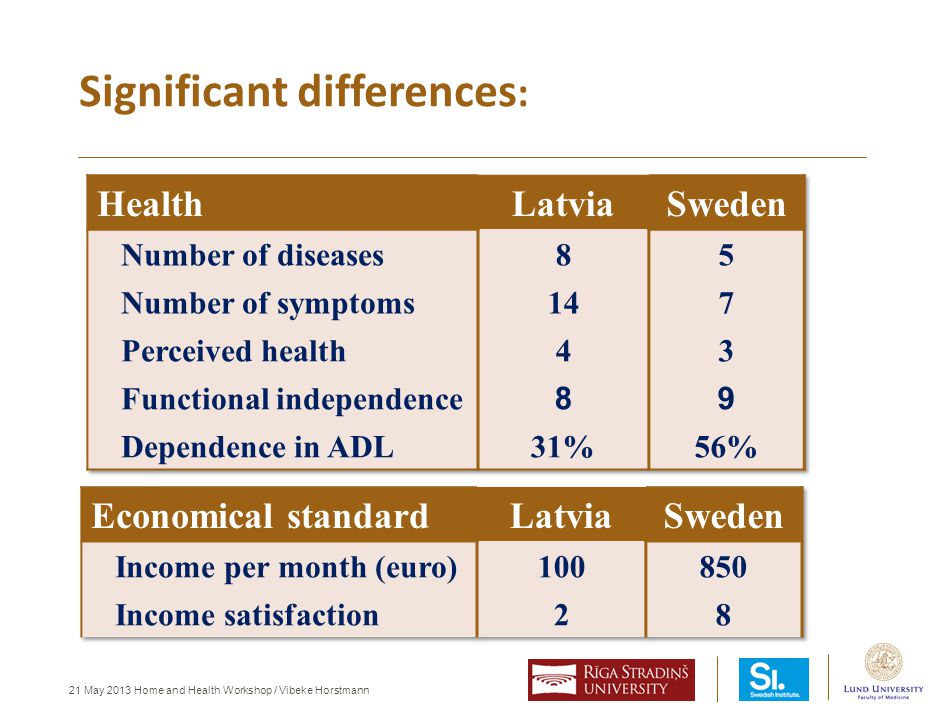 21 May 2013 Home and Health Workshop / Vibeke Horstmann Significant differences :