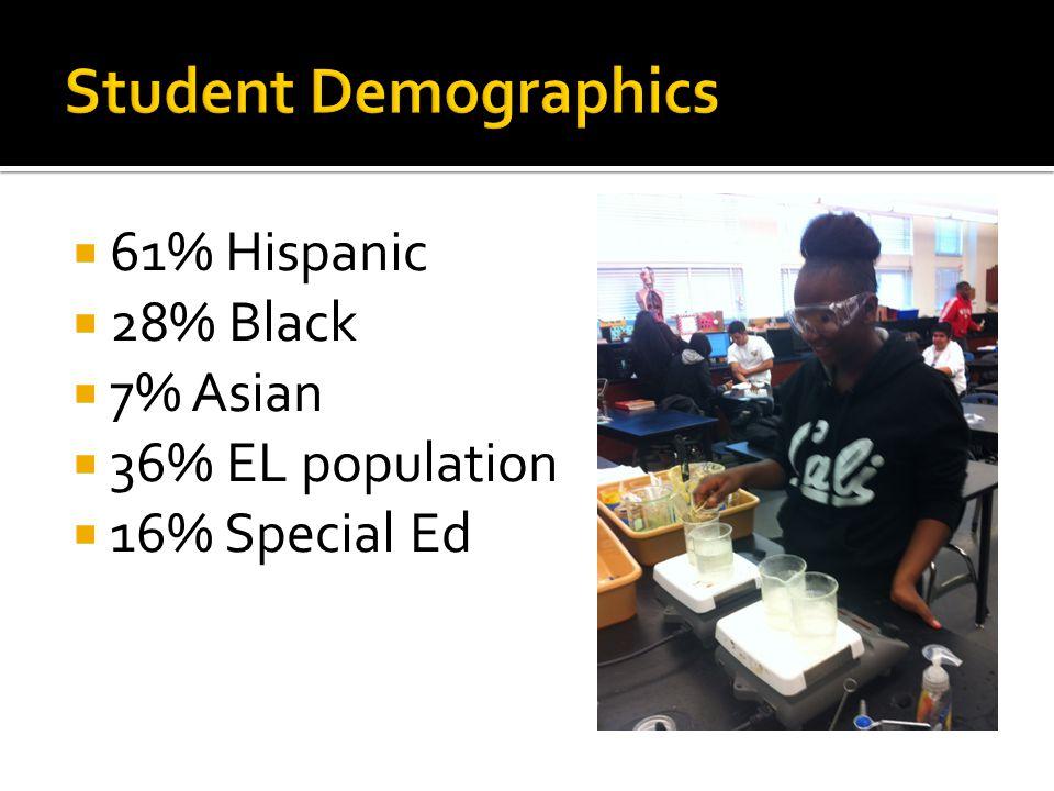  61% Hispanic  28% Black  7% Asian  36% EL population  16% Special Ed