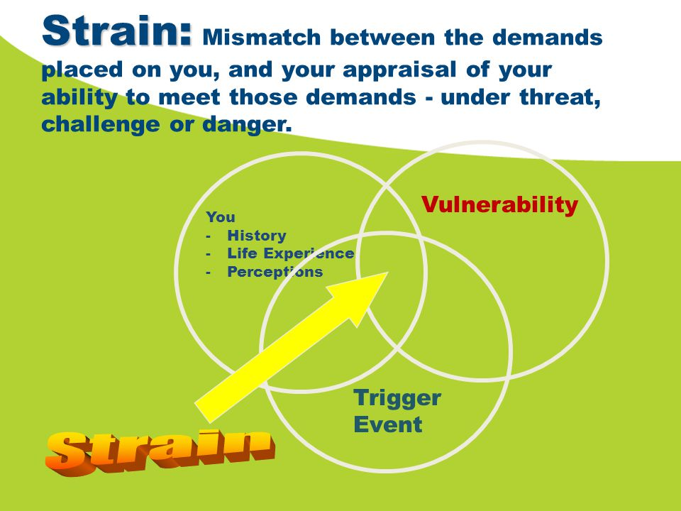Strain: Strain: Mismatch between the demands placed on you, and your appraisal of your ability to meet those demands - under threat, challenge or dang
