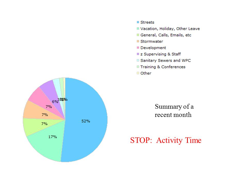 Summary of a recent month STOP: Activity Time