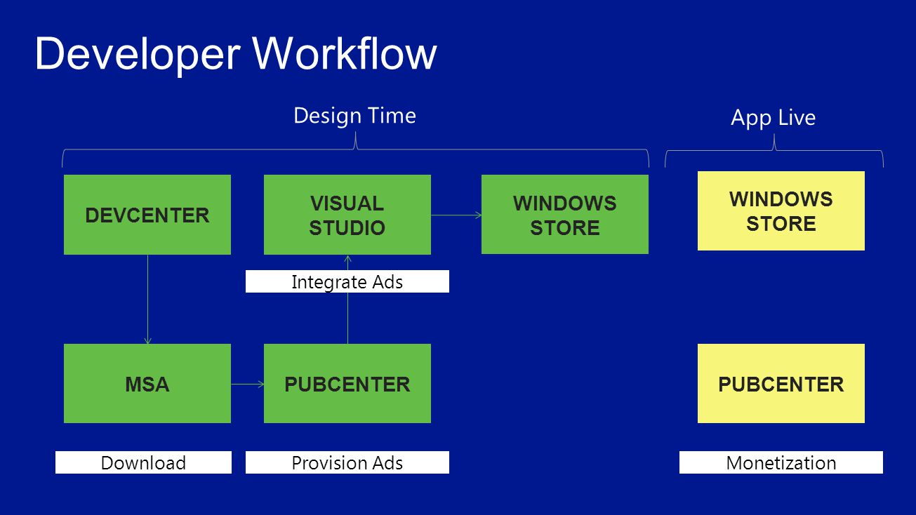 DEVCENTER MSA VISUAL STUDIO PUBCENTER WINDOWS STORE Design Time PUBCENTER WINDOWS STORE App Live DownloadProvision Ads Integrate Ads Monetization