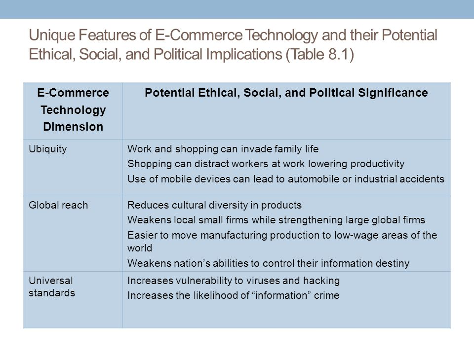 Unique Features of E-Commerce Technology and their Potential Ethical, Social, and Political Implications (Table 8.1) E-Commerce Technology Dimension P