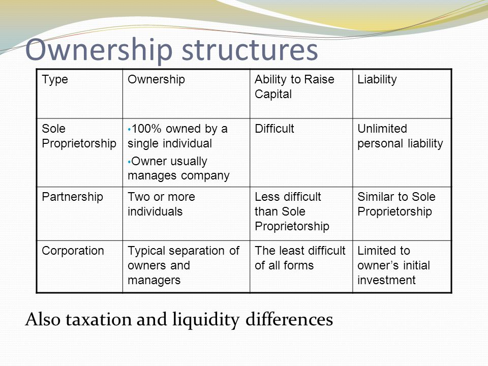 Ownership structures TypeOwnershipAbility to Raise Capital Liability Sole Proprietorship 100% owned by a single individual Owner usually manages compa