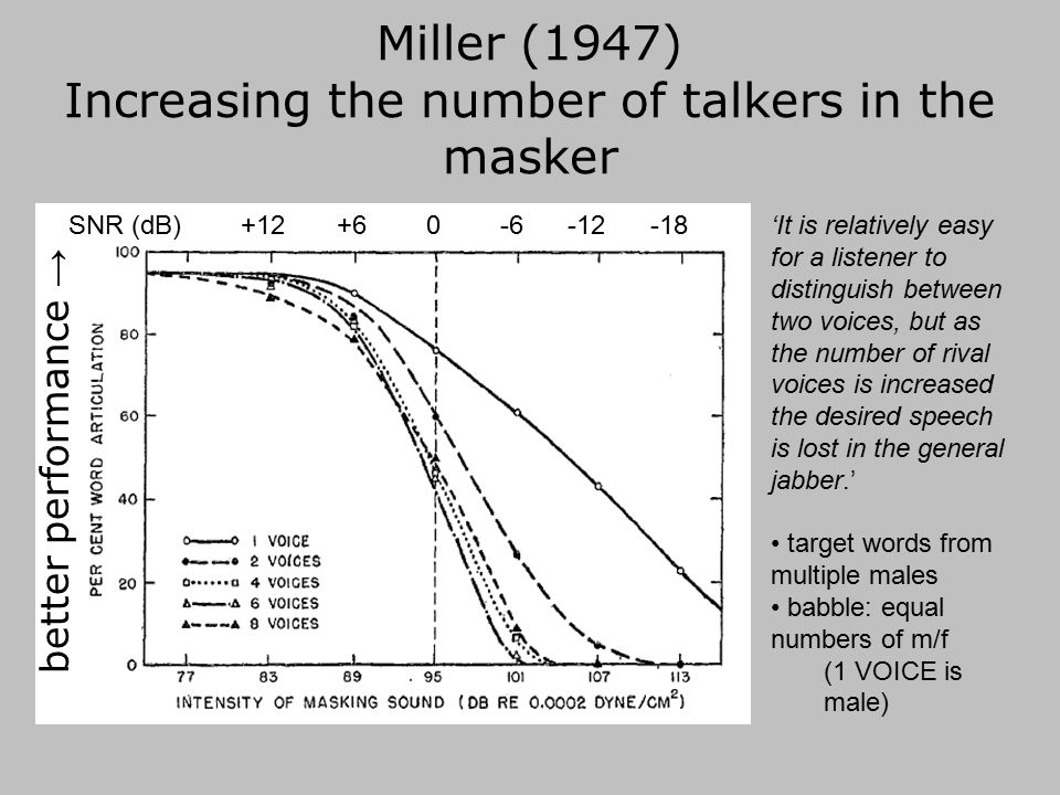 An ecologically valid test bed for evaluating the roles of EM and IM: Speech in n-talker babble for n=1,2,3…∞ talkers