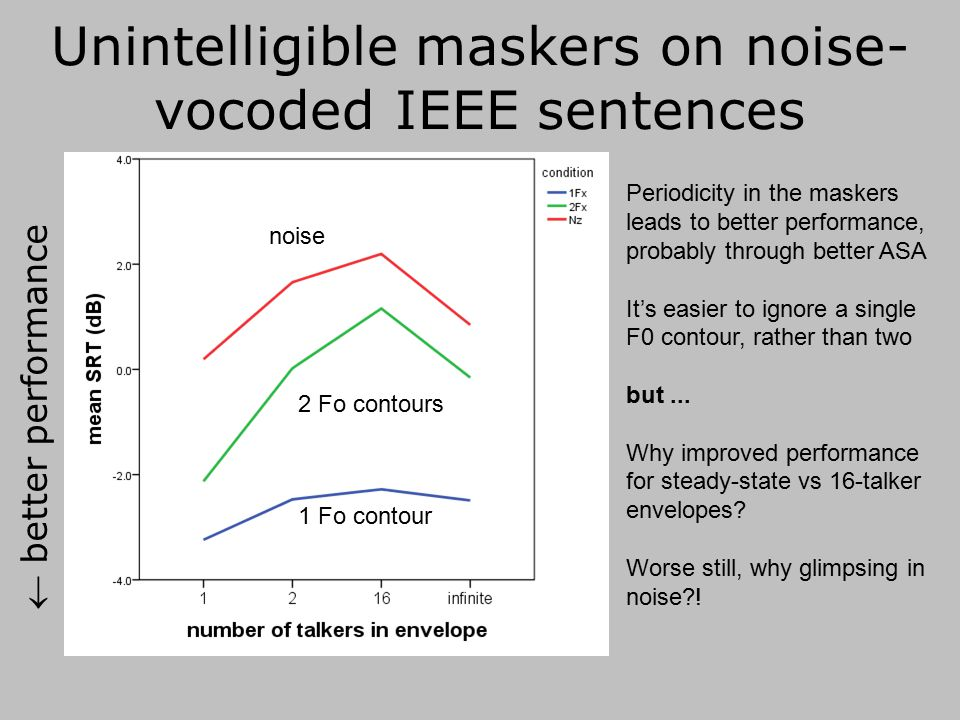 2-talker voice pitch source with envelopes derived from n-talker babble 1-talker babble-modulated 2-talker F0 (plus with an unmodulated envelope) 2-talker 16-talker