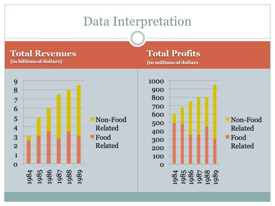 Total Revenues (in billions of dollars) Total Profits (in millions of dollars Total Profits (in millions of dollars Data Interpretation