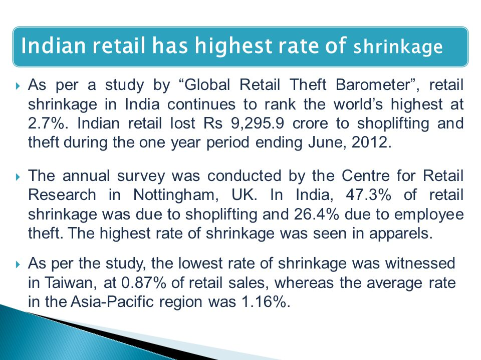 Indian retail has highest rate of shrinkage  As per a study by Global Retail Theft Barometer , retail shrinkage in India continues to rank the world's highest at 2.7%.