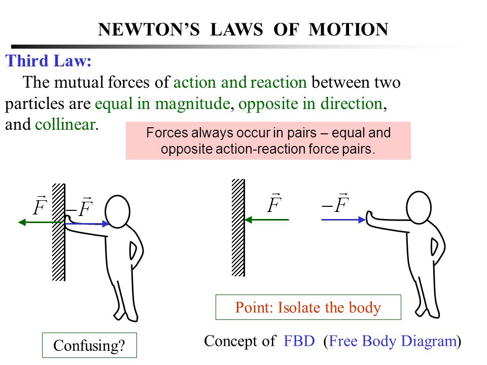 NEWTON'S LAWS OF MOTION Third Law: The mutual forces of action and reaction between two particles are equal in magnitude, opposite in direction, and c