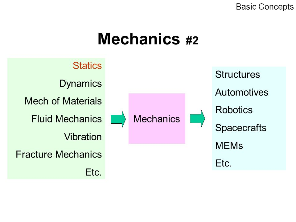 Basic Concept - Definition Space: Collection of points whose relative positions can be described using a coordinate system Time : For relative occurrence of events Mass : - resistance to change in velocity [Dynamics], - quantities that influence mutual attraction between bodies [Statics] position, velocity, acceleration