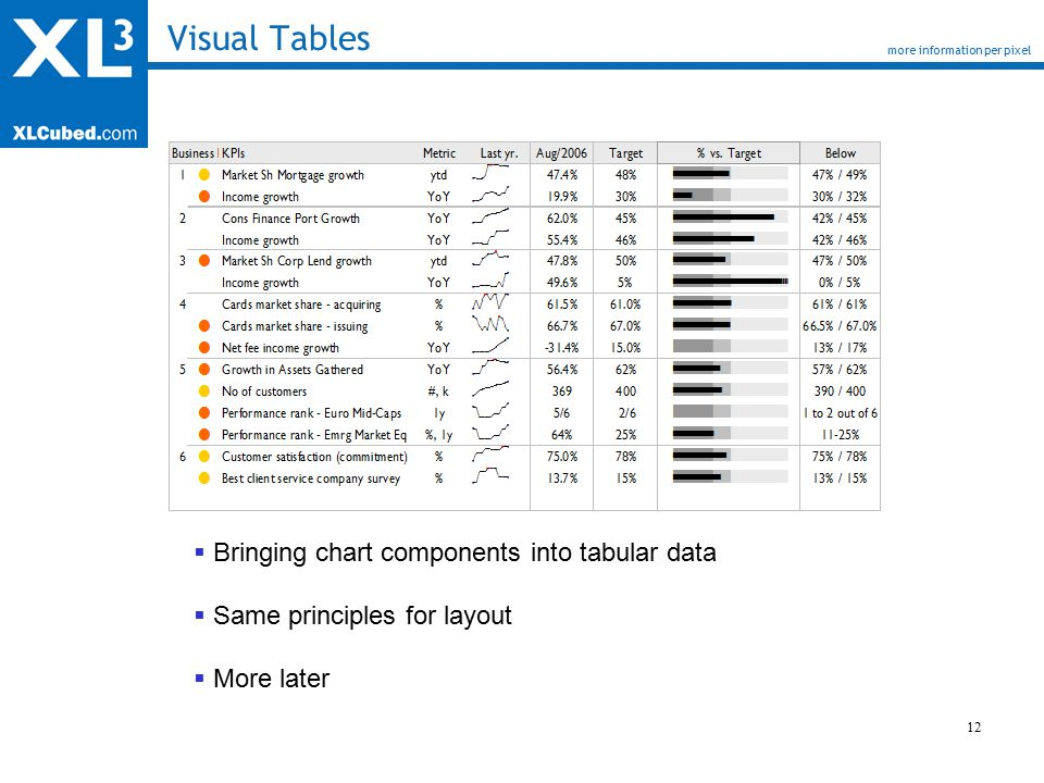 12 Visual Tables more information per pixel  Bringing chart components into tabular data  Same principles for layout  More later
