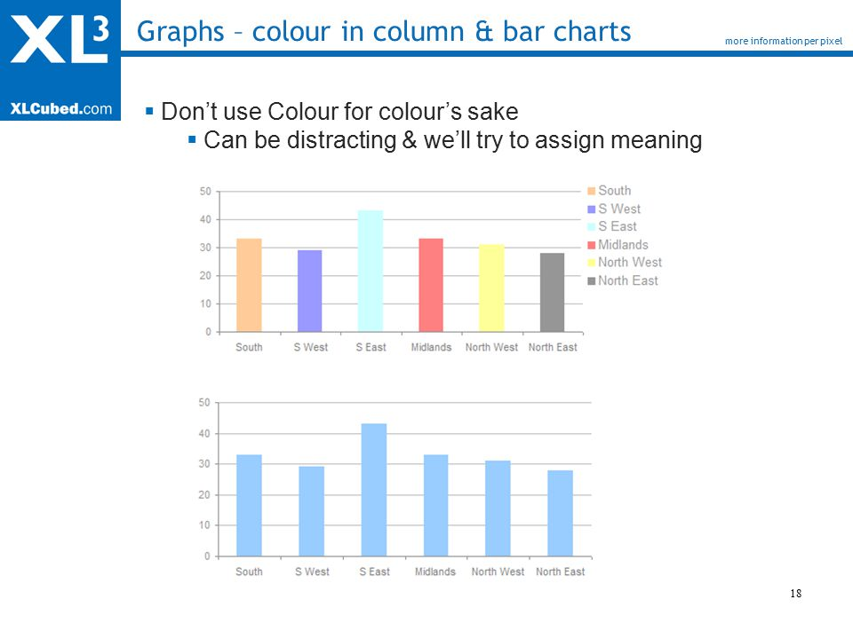18 Graphs – colour in column & bar charts more information per pixel  Don't use Colour for colour's sake  Can be distracting & we'll try to assign meaning