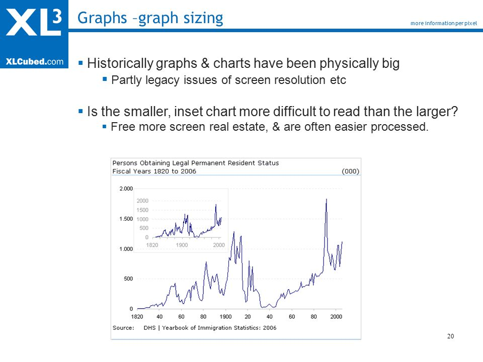 20 Graphs –graph sizing more information per pixel  Historically graphs & charts have been physically big  Partly legacy issues of screen resolution etc  Is the smaller, inset chart more difficult to read than the larger.