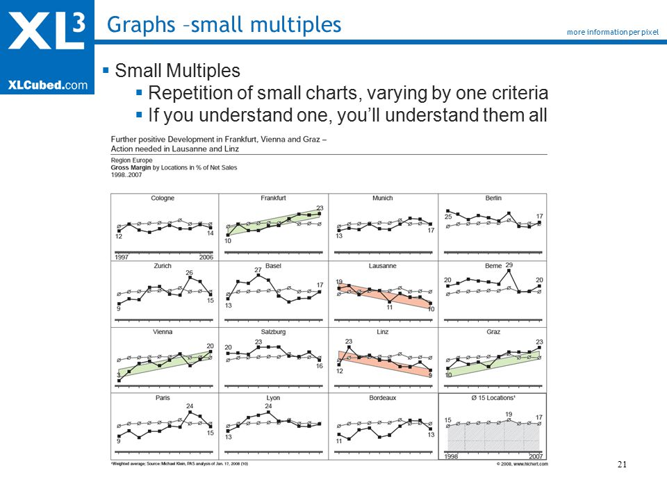 21 Graphs –small multiples more information per pixel  Small Multiples  Repetition of small charts, varying by one criteria  If you understand one, you'll understand them all